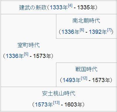 建武の新政~関ヶ原