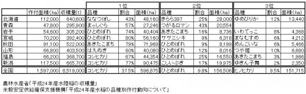 都道府県別品種別稲生産量