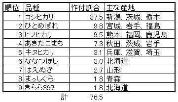 銘柄米の作付割合