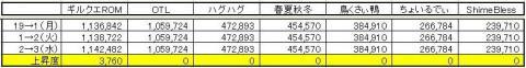 GP上昇度 0203