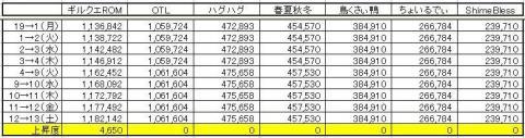 GP上昇度 0213