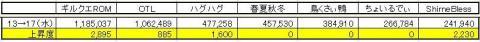 GP上昇度 0217