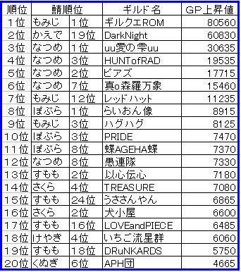 0220GP上昇ランキング