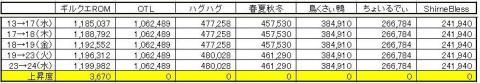 GP上昇度 0224
