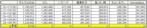 GP上昇度 0225