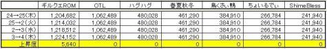 GP上昇度 0304