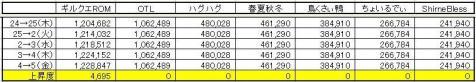 GP上昇度 0305