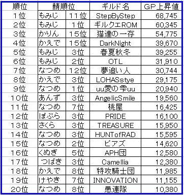 月間GP上昇ランキング3月号