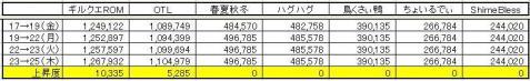 GP上昇度 0325