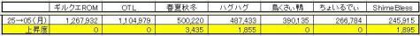 GP上昇度 0405