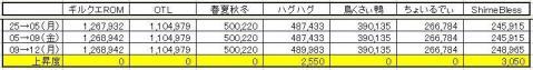 GP上昇度  0412