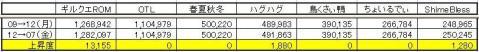 GP上昇度 0507