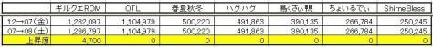 GP上昇度 0508