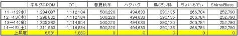 GP上昇度 0515