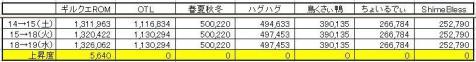 GP上昇度 0519