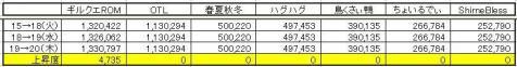GP常勝度 0520