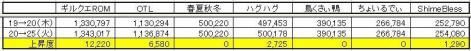 GP上昇度 0525