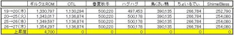GP上昇度 0527