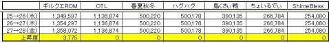 GP上昇度 0528
