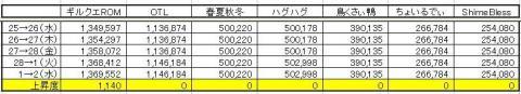 GP上昇度 0602