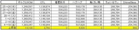 GP上昇度 0618