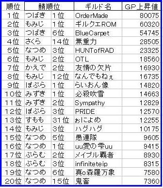 月間GP上昇ランキング6月号