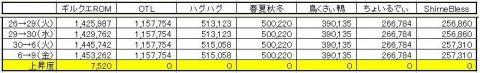 GP上昇度 0709
