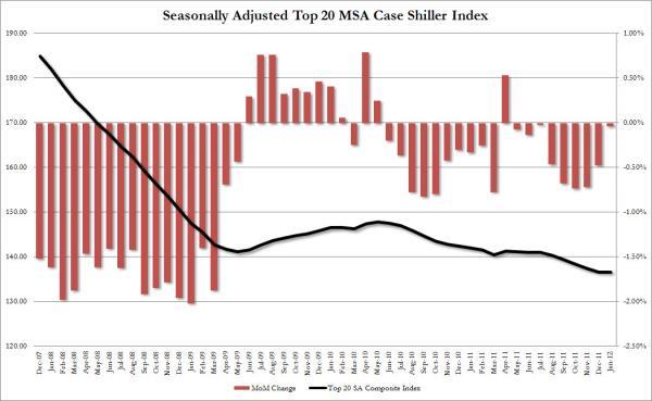 Case Shiller January_convert_20120327230523