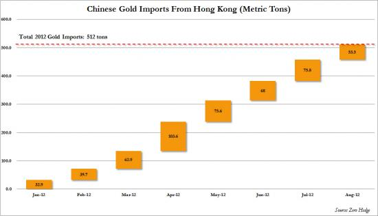 China gold imports August_convert_20121022213519
