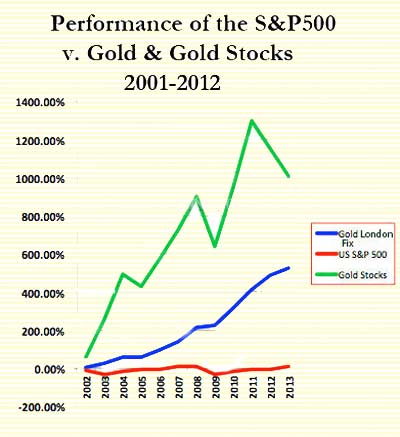 SP gold goldstocks