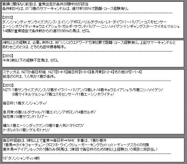 NHKデータ