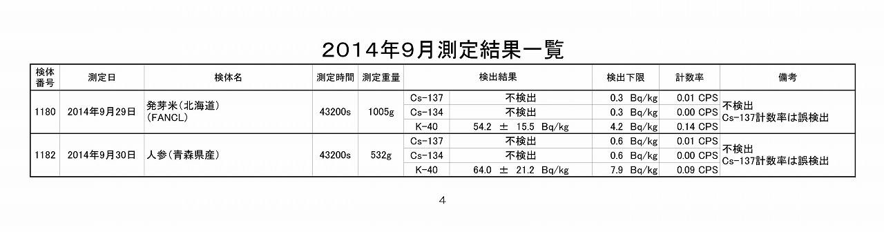 2014年9月測定結果一覧_04