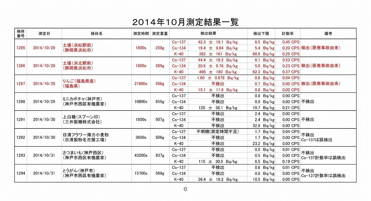 2014年10月測定結果一覧_06