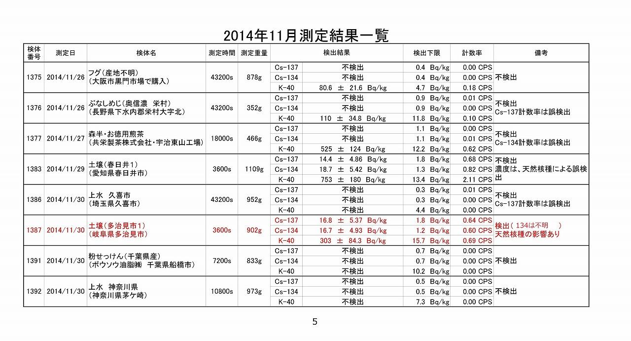 2014年11月測定結果一覧_05