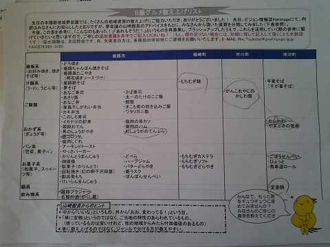 2012.B級グルメ資源