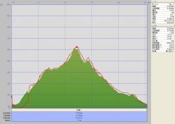 青螺山(グラフ)