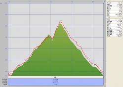 郡岳(グラフ)