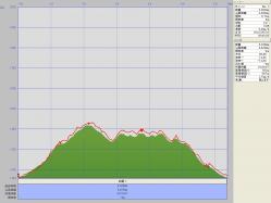 猟師山・合頭山100504(グラフ)