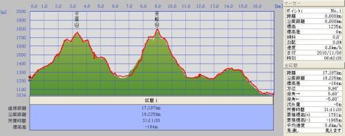 三俣山~大船山~長者原(グラフ)