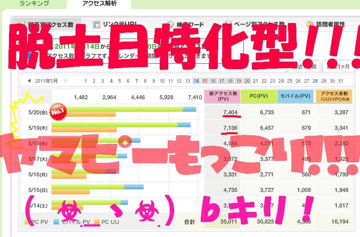 ハルKARAの量産型お尻テポドン夢日記-アメブロアクセス解析画像