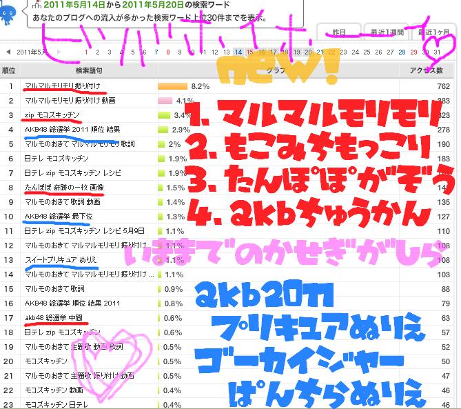 ハルKARAの量産型お尻テポドン夢日記-アメブロアクセス解析流入ワード画像