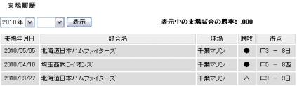 2010来場履歴5月まで