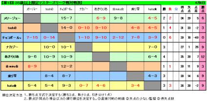 マスターズリーグ対戦表_100406