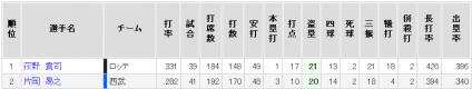 2010盗塁成績
