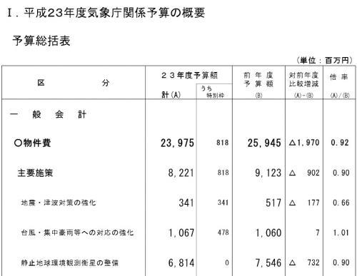 平成23年度気象庁関係予算の概要_convert_20141002125503