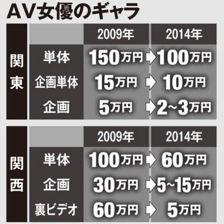 【驚愕】ギャラは3万から250万!? AV女優の労働実態とギャラ格差が話題だ。