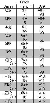 Grade(Bouldering)1.jpg