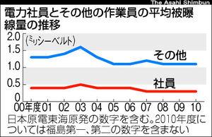 電力社員とその他の作業員の平均被曝線量の推移