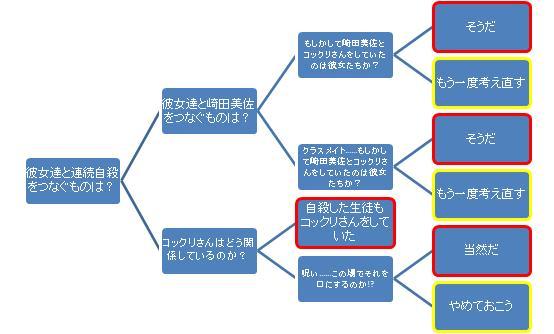 流行り神樹形図