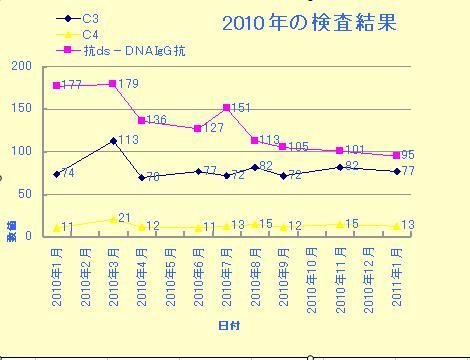2010SLE病状グラフ